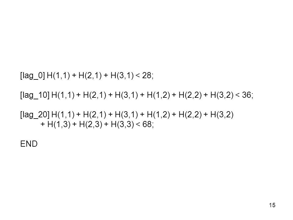 [lag_0] H(1,1) + H(2,1) + H(3,1) < 28;